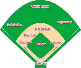 baseball positions by number diagram cliparts co
