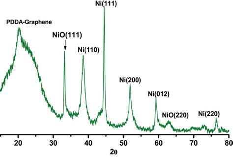 xrd pattern of ni xrd patterns of ni nio pdda g nanohybrids