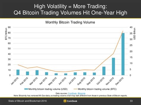 bitcoin yearly growth state of bitcoin 2016 shows positive growth for bitcoin