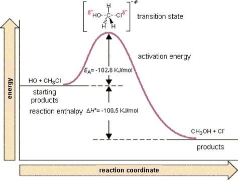 energy reaction coordinate diagram reaktionskoordinate