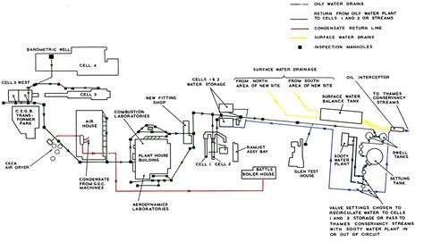 home drainage system diagram pyestock