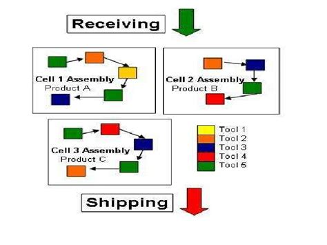group technology layout adalah cellular manufacturing and group technology