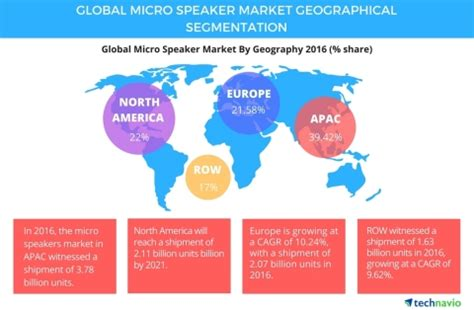 Hair Accessory Business Outlook by Global Micro Speaker Market Driven By The Rise In Adoption