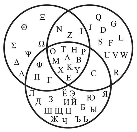 Character And Letter Difference common characters between and cyrillic