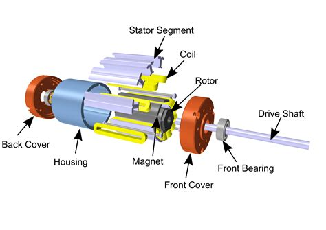 parts of simple electric motor simple electric motor parts