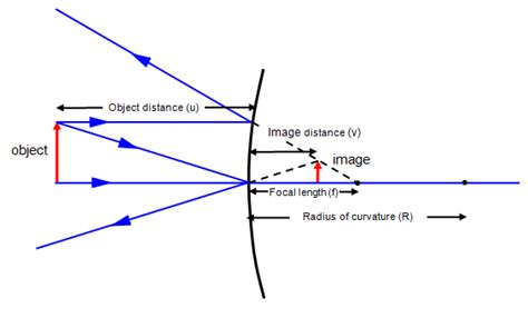 converging mirror diagram mirror diagrams worksheet pictures