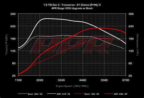 Box Aki R Original apr presents the 1 8 tsi ea888 generation 3 ecu upgrade