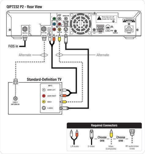 verizon fios dvd wiring diagram verizon fios tv guide