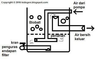 Bioball Alami sistem aduk bio filter system