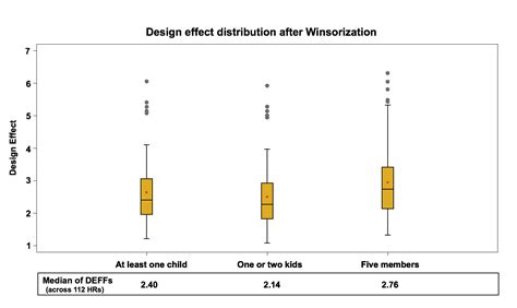 Design Effect Weighting | the impact of typical survey weighting adjustments on the