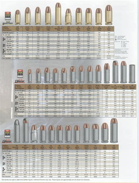 pistol bullet caliber sizes chart ammo caliber sizes schooling pinterest guns weapons