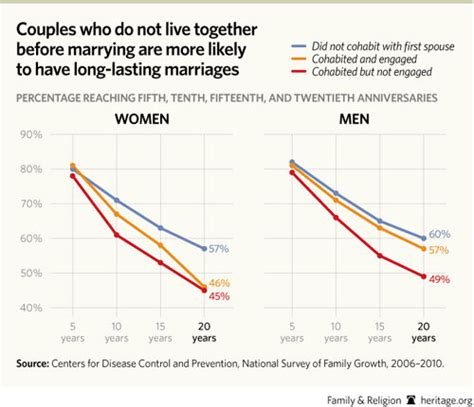 Living together versus marriage essays