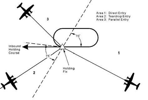 holding pattern phrase meaning a holding pattern 171 design patterns