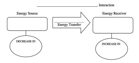 how to draw energy diagrams energy transfer diagramming