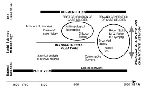 penelitian studi kasus jenis jenis penelitian studi kasus penelitian studi kasus paradigma penelitian pada