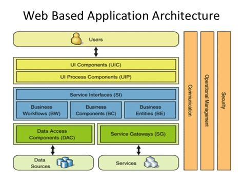designing pricing plans for subscription based web apps pattern oriented architecture for web based architecture