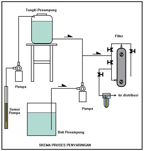 membuat filter air sadah eko kiswanto blog membuat sendiri pengolahan air tanah