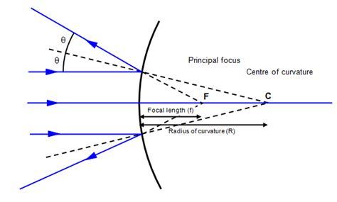 diagram convex mirror schoolphysics welcome
