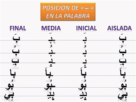 alfabeto arabe el 225 rabe lengua cor 225 n el alfabeto 225 rabe quot al b 225 e