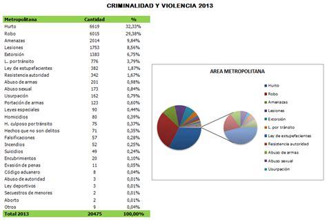 inscripcin polica del chaco 2017 estad 237 stica criminalidad y violencia 2013 fuente