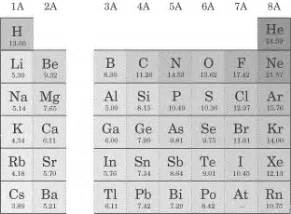 printable periodic table with ionization energy ionization energy table soap format