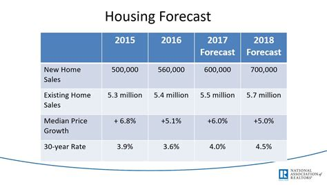 housing market predictions housing market forecast 28 images 2015 car price forecast autos post fannie mae s