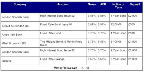 best interest on fixed rate savings interest rates take a tumble the