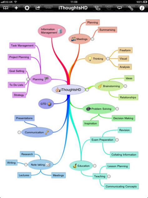 a comparison of mind mapping apps for the 5 mind mapping apps for students with learning