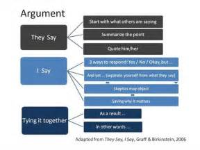 Structure Of An Argumentative Essay by Basic Argument Essay Structure Eng101