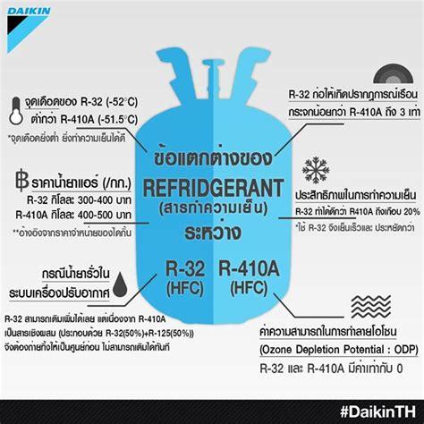 Freon Air Conditioner Daikin Hfc 32 refrigerant r32 daikin