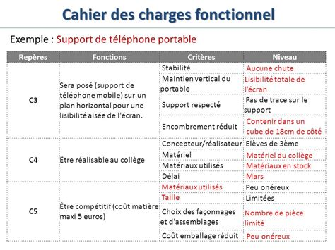 Modele Cahier Des Charges Application Mobile