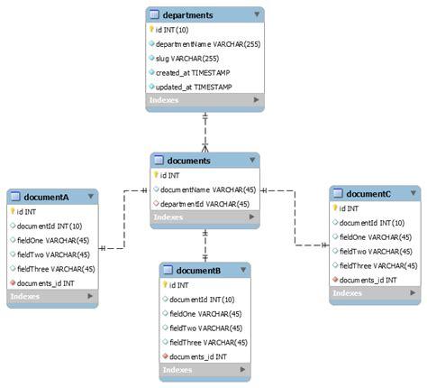 design guidelines database database design guidelines stack overflow