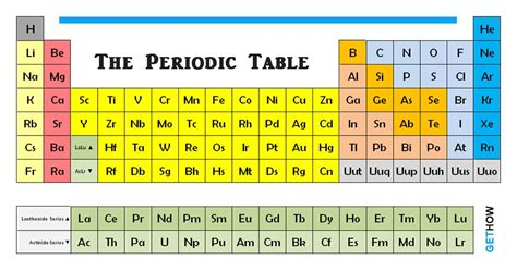 Chemical Elements Table by Guide To Get Woodworking Plan The Periodic Table Groups