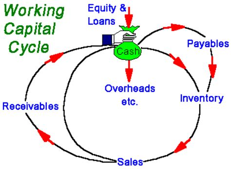 working capital diagram each component of working capital namely inventory