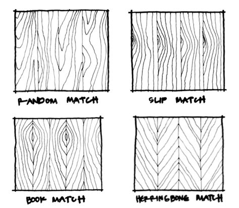 pattern match on types residential architecture 101 wood veneer life of an