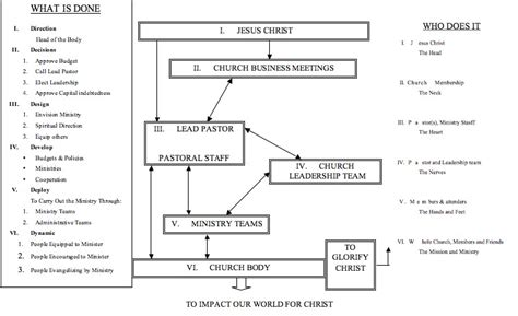 Church Organizational Chart Organizational Flow Chart Ethiopia Assemblies Of God Organizational Church Flowchart Template