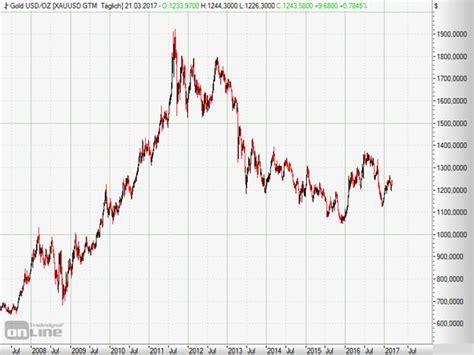 wann steigt der goldpreis wann kommt der b 228 r grossmutters sparstrumpf