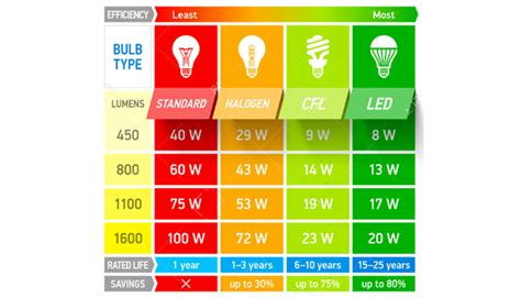 comparazione lade a led e incandescenza come confrontare ladine a led e tradizionali