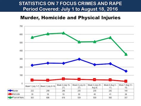 fact check cayetano s line graph of murder homicide