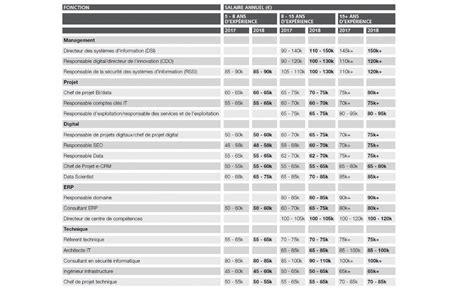 Cabinet De Recrutement Retail Mode Luxe by Cabinet De Recrutement Retail
