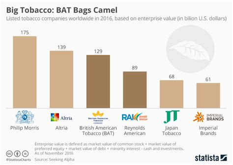 chart major tobacco firms by enterprise value statista