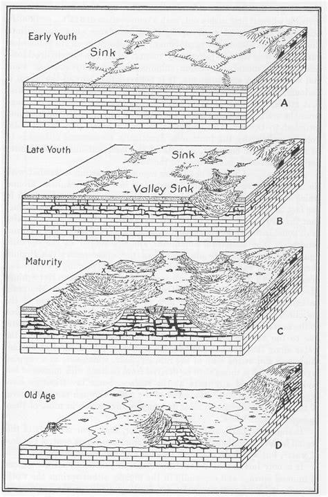 parts of a cave diagram matt below geog 361