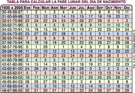 Calendario Chino 1989 Fase Lunar Nacimiento Calendario Lunar Medico