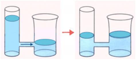 legge dei vasi comunicanti i vasi comunicanti matematicamente