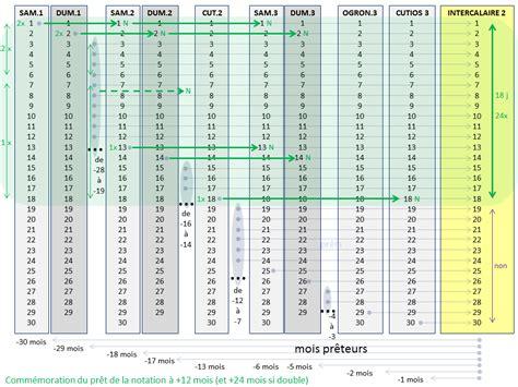 P S G Calendrier Pagantroop Le Calendrier Gaulois Synth 232 Se Et Hypoth 232 Ses
