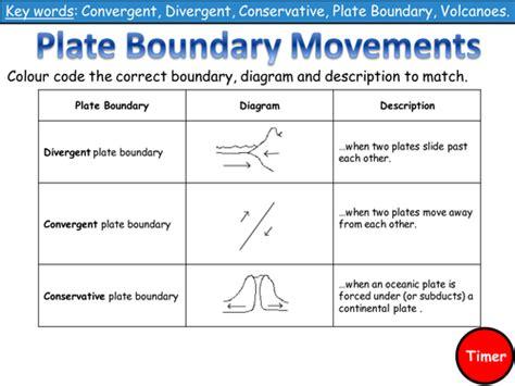 Plate Boundaries Worksheet by Plate Boundaries Worksheet Teaching Resources