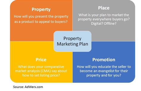 Get More Listings Through Better Real Estate Marketing Real Estate Listing Marketing Plan Template