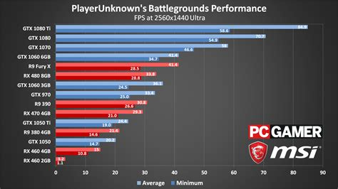 best benchmark pubg gpu benchmark pubattlegrounds