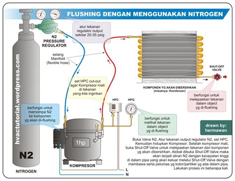 flushing hvac system or components hermawan s