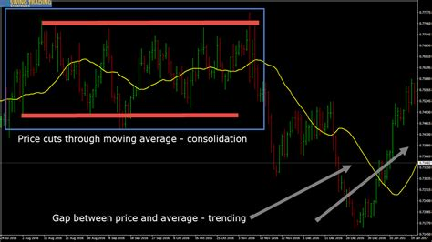 swing trading system rsi trading system with 20 sma for swing trading